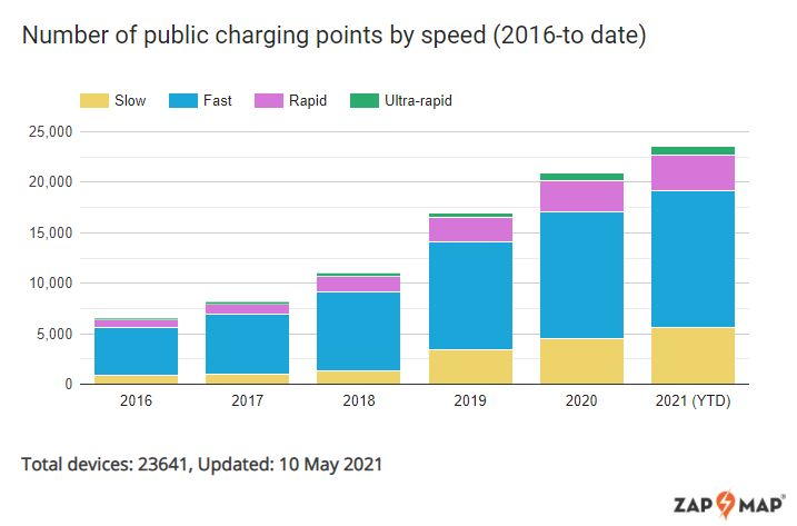 number of public charging points by speed (2016 to date)