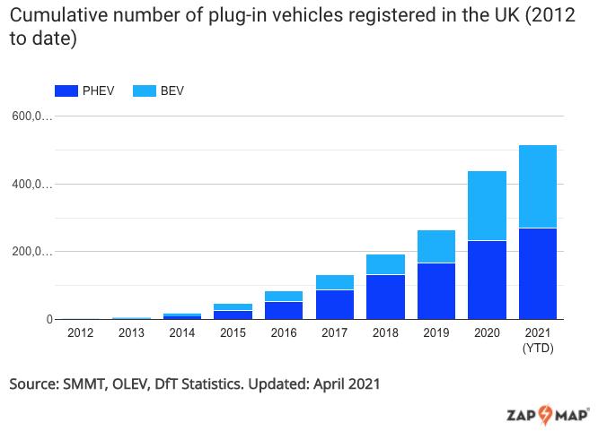 cumulative number of plugin vehicles registered in the uk 2012 to date