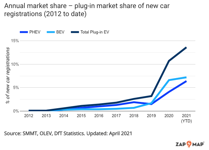 annual market share plugin market share of new car registrations 2012 to date
