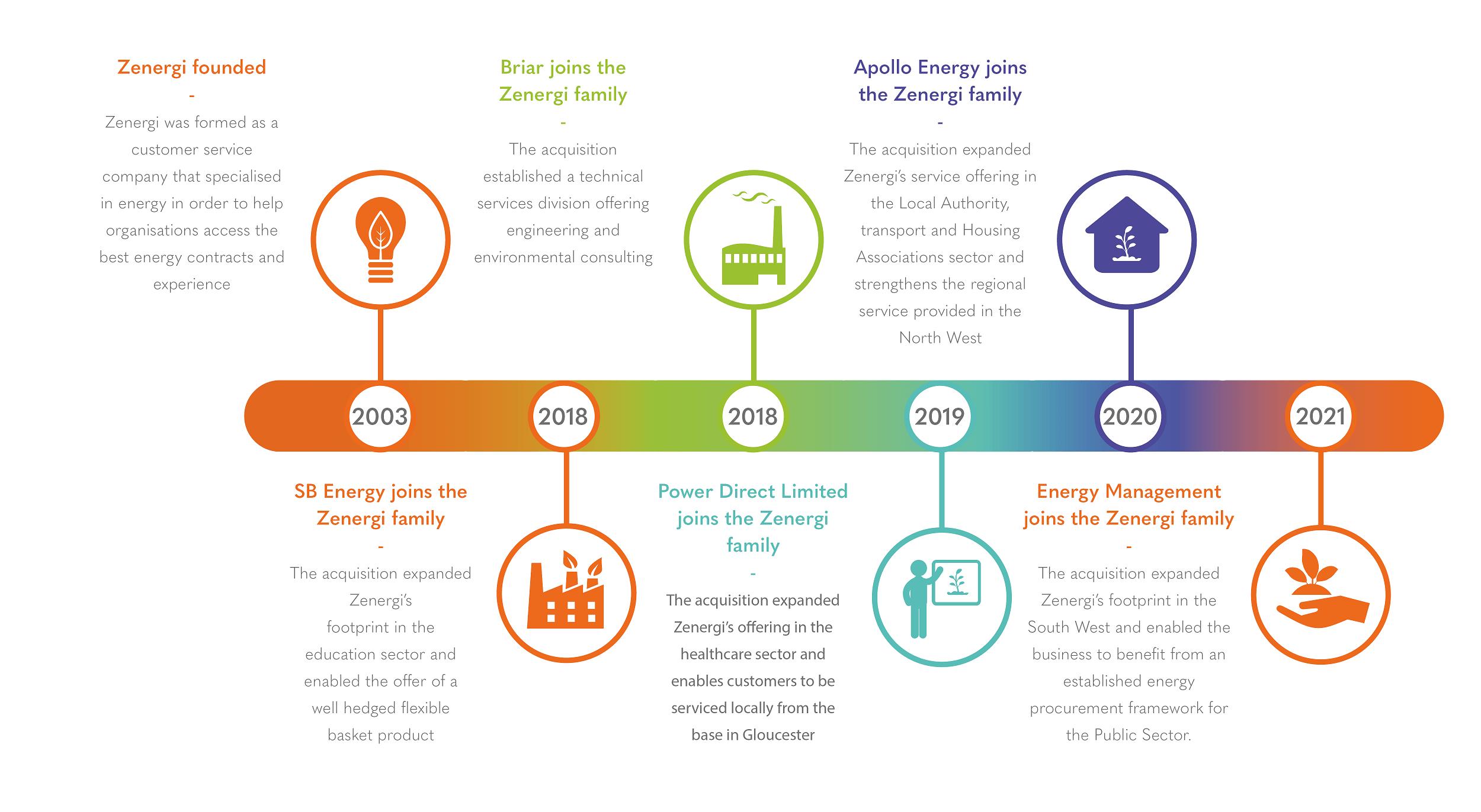Zen Timeline