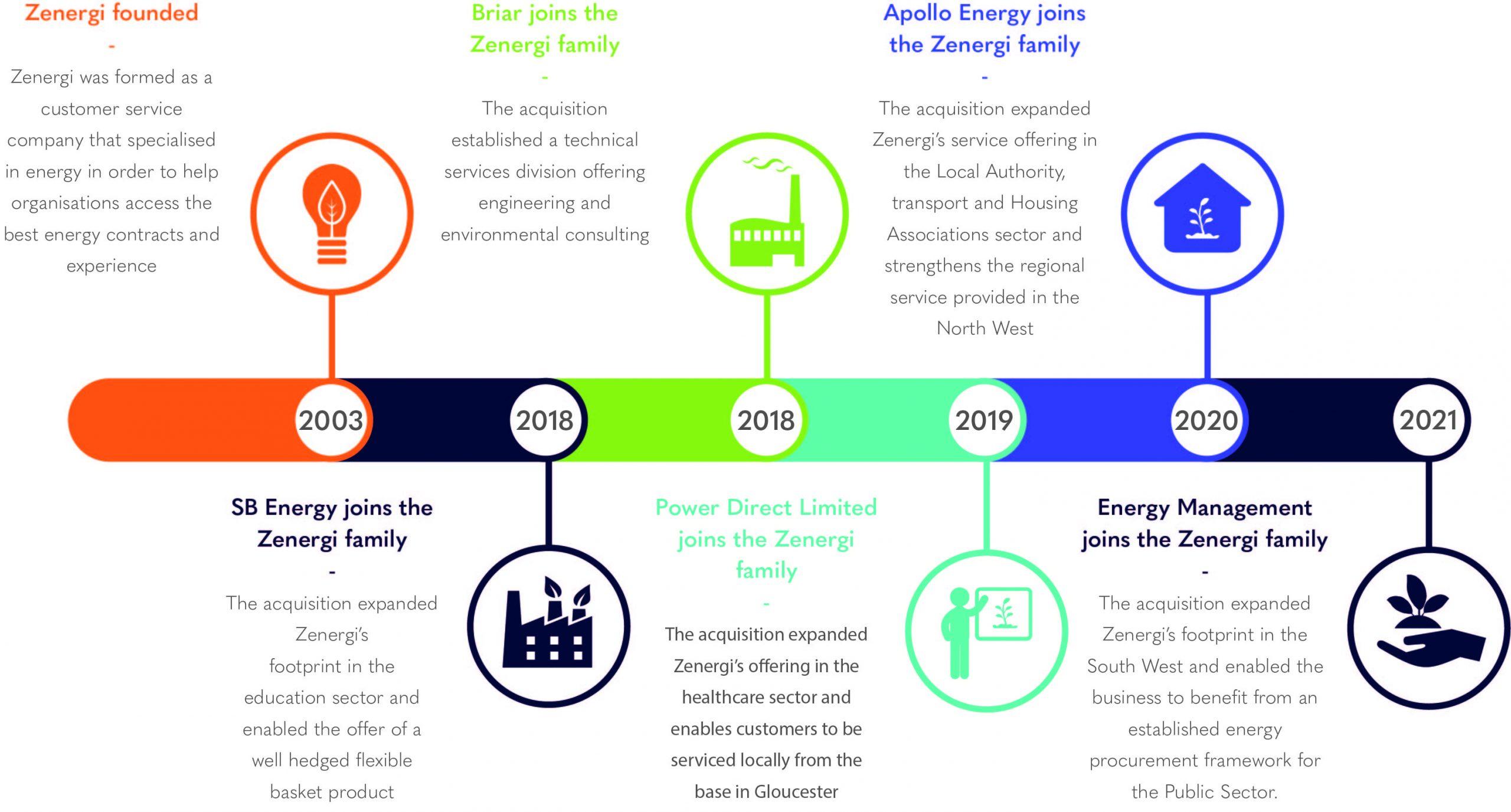 Timeline of the Zenergi Group
