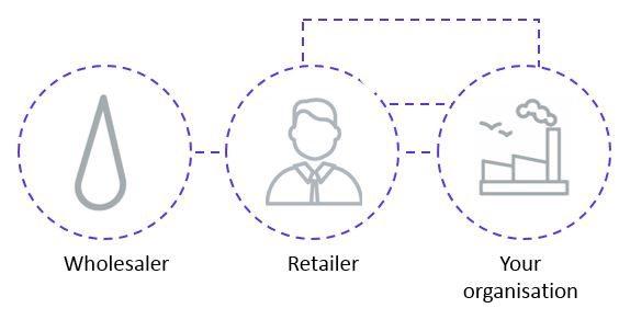wholesaler, retailer and your organisation diagram